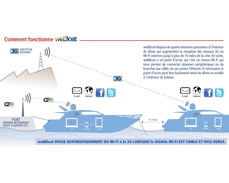 Glomex Webboat Antenne 4g Plus Wifi Antennes 4g Bigship Accastillage Accessoires Pour Bateaux